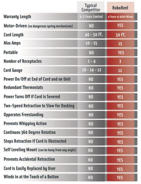 roboreel-cordreel-comp-chart