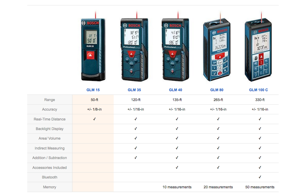 bosch laser distance measurer comparison. Black Bedroom Furniture Sets. Home Design Ideas