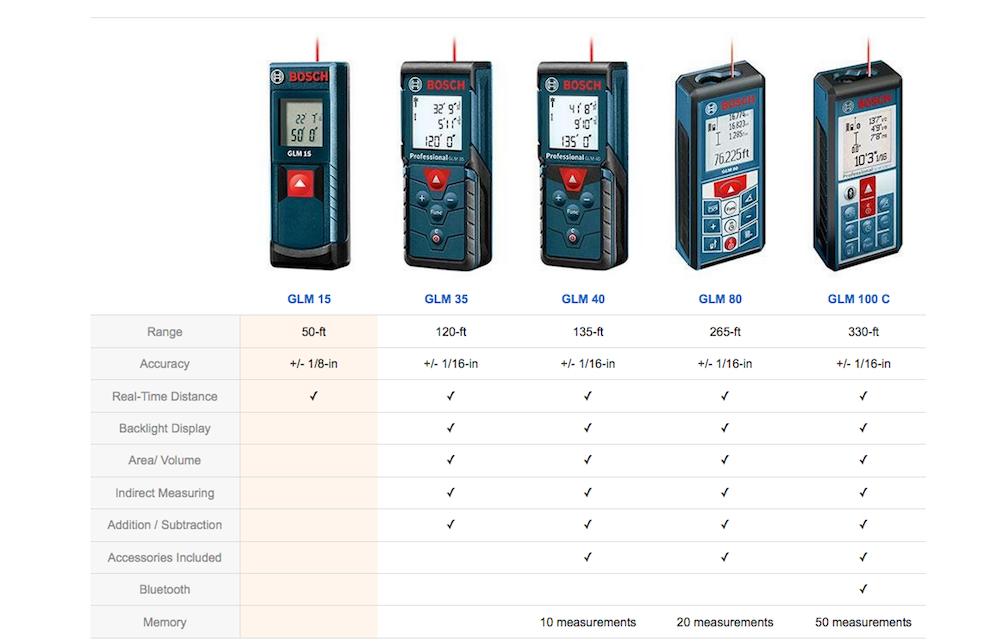 Laser Measuring Instruments : Bosch laser distance measurer comparison